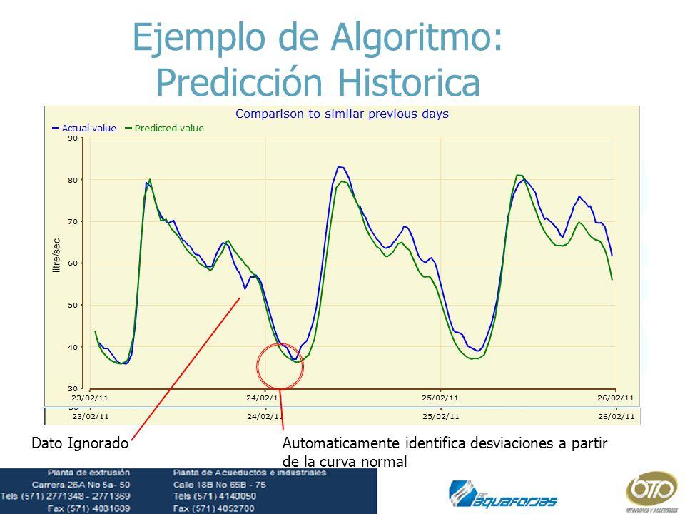 Ejemplo de Algoritmo: Predicción Historica Dato IgnoradoAutomaticamente identifica desviaciones a partir de la curva normal Data