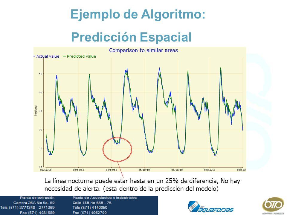 HiEjemplo de Algoritmo: Predicción Espacial La línea nocturna puede estar hasta en un 25% de diferencia, No hay necesidad de alerta. (esta dentro de l