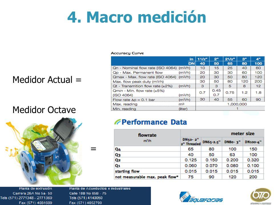 = Medidor Actual = Medidor Octave 4. Macro medición