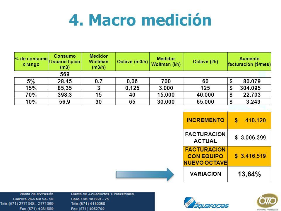 % de consumo x rango Consumo Usuario típico (m3) Medidor Woltman (m3/h) Octave (m3/h) Medidor Woltman (l/h) Octave (l/h) Aumento facturación ($/mes) 5