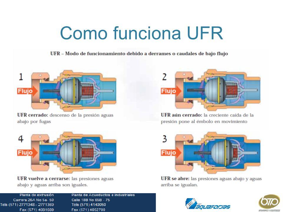 Como funciona UFR