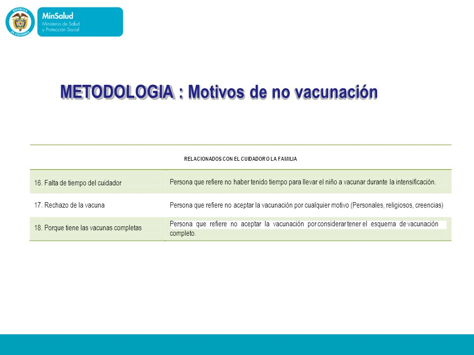 Ministerio de la Protección Social República de Colombia METODOLOGIA : Motivos de no vacunación 16. Falta de tiempo del cuidador 17. Rechazo de la vac