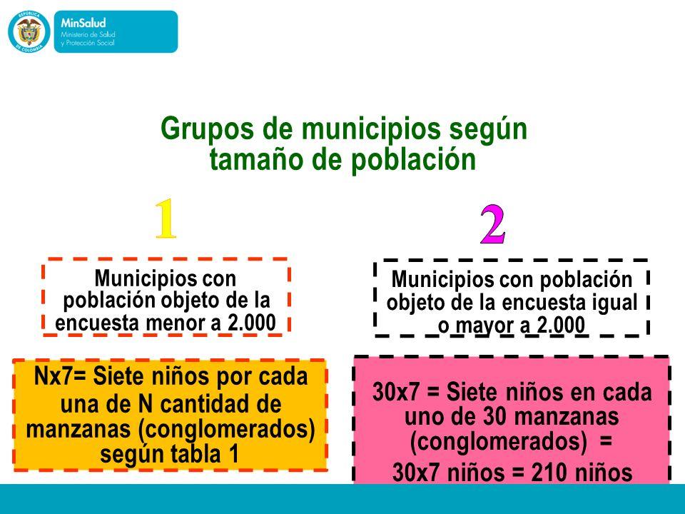 Ministerio de la Protección Social República de Colombia Grupos de municipios según tamaño de población Municipios con población objeto de la encuesta