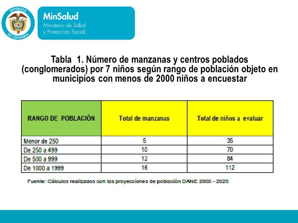 Ministerio de la Protección Social República de Colombia Tabla 1. Número de manzanas y centros poblados (conglomerados) por 7 niños según rango de pob