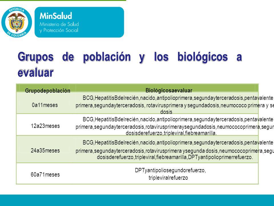 - Ministerio de la Protección Social República de Colombia Grupos de población y los biológicos a evaluar Grupodepoblación 0a11meses 12a23meses 24a35m