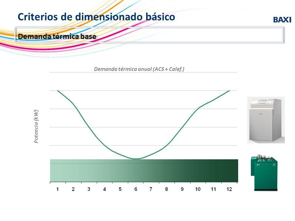 Potencia (kW) Demanda térmica anual (ACS + Calef.) Criterios de dimensionado básico Demanda térmica base