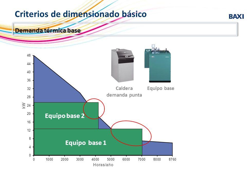 Criterios de dimensionado básico Equipo base 1 Equipo base 2 Equipo baseCaldera demanda punta Demanda térmica base