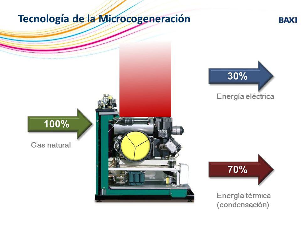 Tecnología de la Microcogeneración Energía eléctrica Energía térmica (condensación) Gas natural 100% 30% 70%