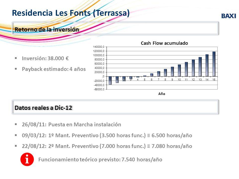 Retorno de la inversión Residencia Les Fonts (Terrassa) Datos reales a Dic-12 26/08/11: Puesta en Marcha instalación 09/03/12: 1º Mant. Preventivo (3.