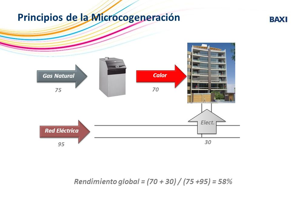 Rendimiento global = (70 + 30) / (75 +95) = 58% Principios de la Microcogeneración Caldera Gas Natural Edificio Red Eléctrica 75 70 95 30 Calor Elect.