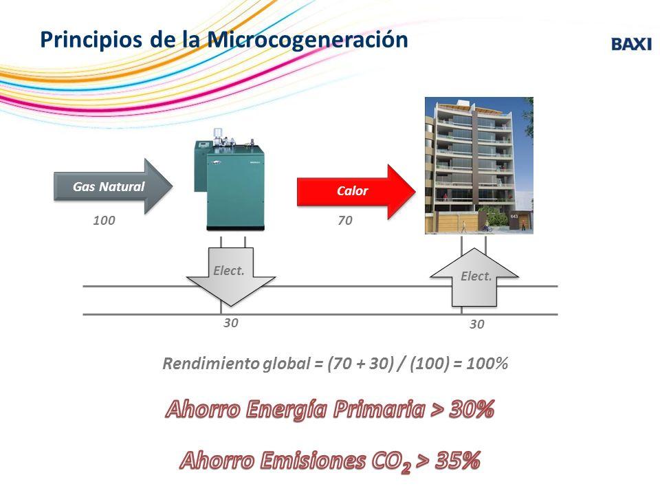 Rendimiento global = (70 + 30) / (100) = 100% Principios de la Microcogeneración Micro cogeneración Calor Edificio 10070 30 Gas Natural Calor Elect.