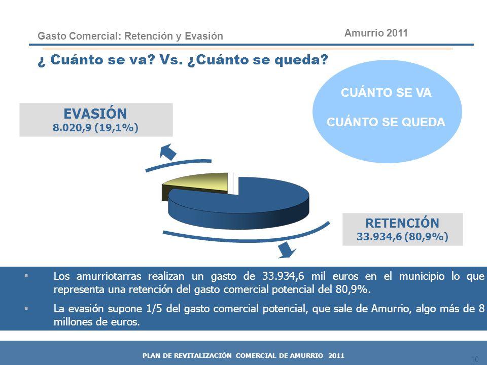 10 RETENCIÓN 33.934,6 (80,9%) ¿ Cuánto se va? Vs. ¿Cuánto se queda? Los amurriotarras realizan un gasto de 33.934,6 mil euros en el municipio lo que r