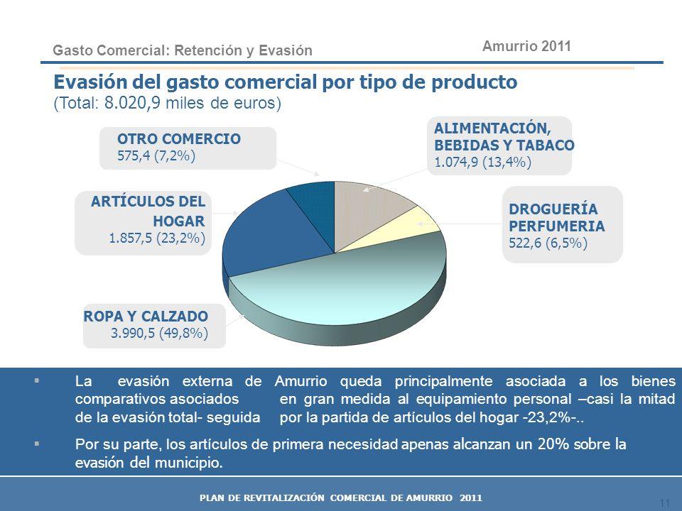 11 ARTÍCULOS DEL HOGAR 1.857,5 (23,2%) ROPA Y CALZADO 3.990,5 (49,8%) DROGUERÍA PERFUMERIA 522,6 (6,5%) ALIMENTACIÓN, BEBIDAS Y TABACO 1.074,9 (13,4%)