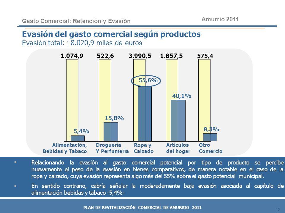 12 Evasión del gasto comercial según productos Evasión total: : 8.020,9 miles de euros Alimentación, Bebidas y Tabaco Droguería Y Perfumería Ropa y Ca