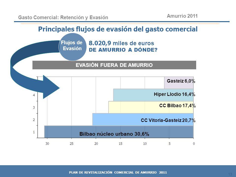 13 Gasto Comercial: Retención y Evasión Bilbao núcleo urbano 30,6% CC Vitoria-Gasteiz 20,7% Hiper Llodio 16,4% 8.020,9 miles de euros DE AMURRIO A DÓN