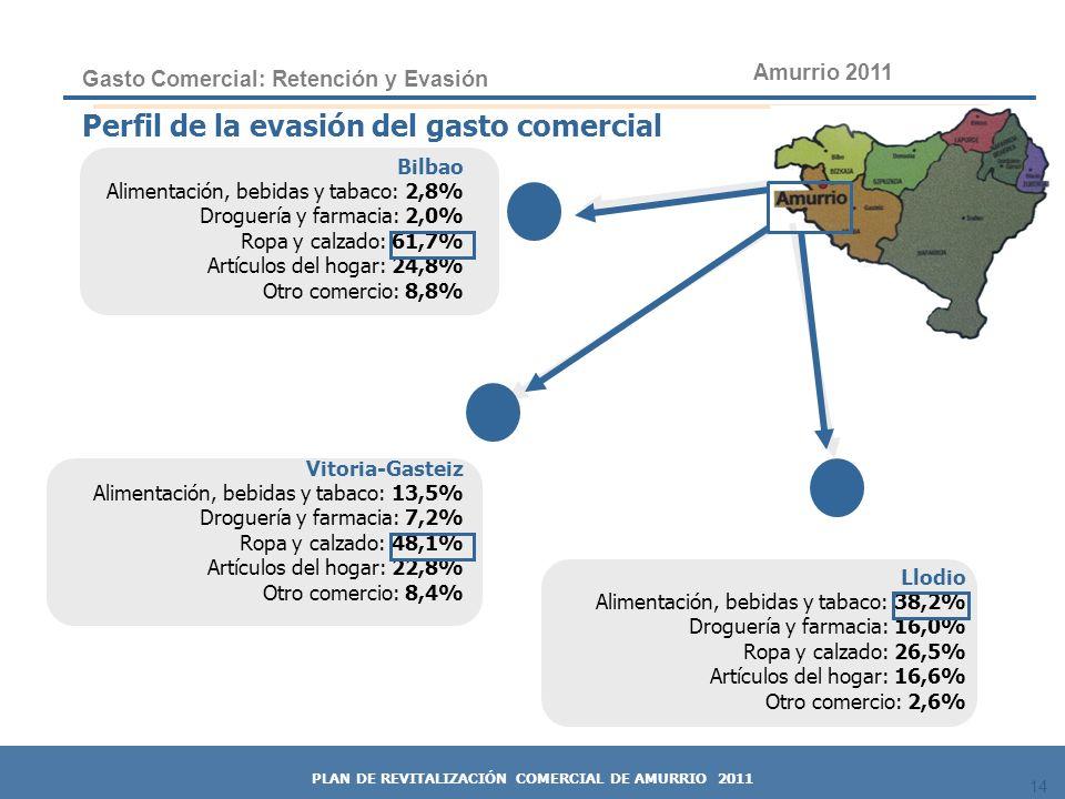 14 Perfil de la evasión del gasto comercial Bilbao Alimentación, bebidas y tabaco: 2,8% Droguería y farmacia: 2,0% Ropa y calzado: 61,7% Artículos del