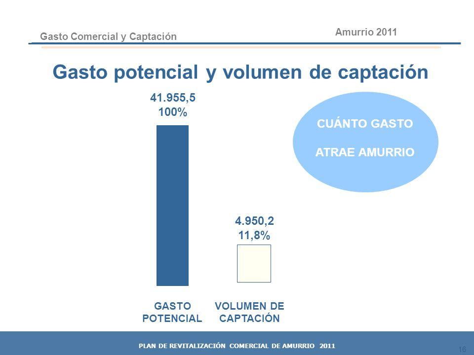 16 41.955,5 100% GASTO POTENCIAL VOLUMEN DE CAPTACIÓN Gasto potencial y volumen de captación 4.950,2 11,8% Gasto Comercial y Captación 16 Amurrio 2011