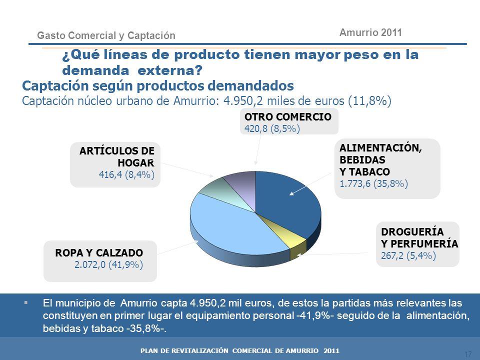 17 ¿Qué líneas de producto tienen mayor peso en la demanda externa? OTRO COMERCIO 420,8 (8,5%) Captación según productos demandados Captación núcleo u
