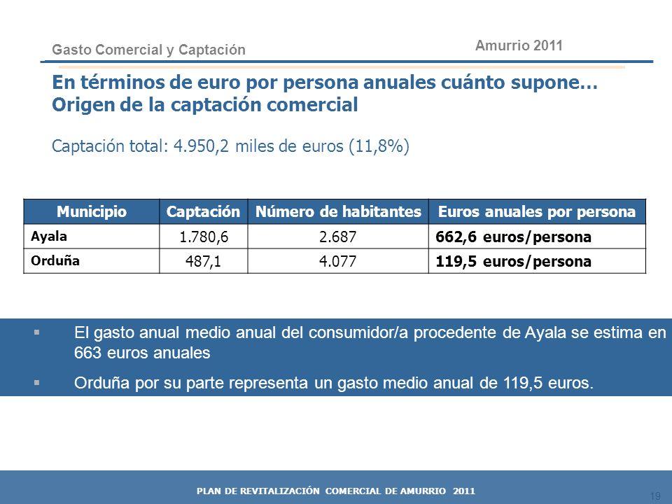 19 En términos de euro por persona anuales cuánto supone… Origen de la captación comercial Captación total: 4.950,2 miles de euros (11,8%) Gasto Comer