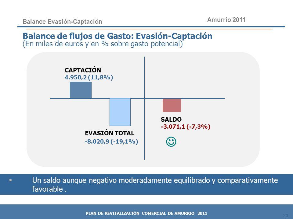 20 CAPTACIÓN 4.950,2 (11,8%) EVASIÓN TOTAL -8.020,9 (-19,1%) SALDO -3.071,1 (-7,3%) Balance de flujos de Gasto: Evasión-Captación (En miles de euros y