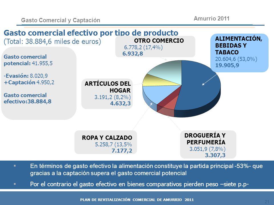 21 Gasto comercial efectivo por tipo de producto (Total: 38.884,6 miles de euros) Gasto comercial potencial: 41.955,5 -Evasión: 8.020,9 +Captación 4.9