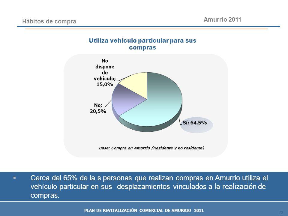 23 Hábitos de compra Cerca del 65% de la s personas que realizan compras en Amurrio utiliza el vehículo particular en sus desplazamientos vinculados a