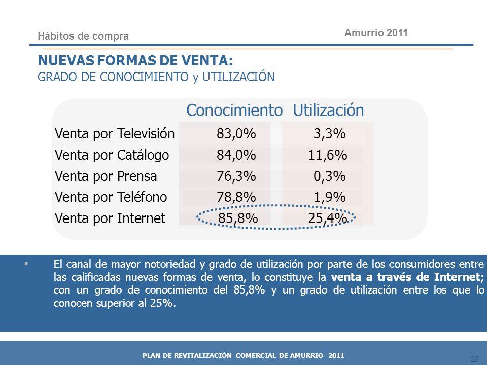 25 Conocimiento Utilización Venta por Televisión83,0% 3,3% Venta por Catálogo84,0%11,6% Venta por Prensa76,3% 0,3% Venta por Teléfono78,8% 1,9% Venta