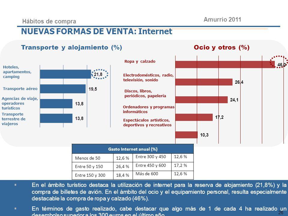 26 PLAN DE REVITALIZACIÓN COMERCIAL DE ARRASATE 2010 NUEVAS FORMAS DE VENTA: Internet Transporte y alojamiento (%) Ocio y otros (%) Hábitos de compra