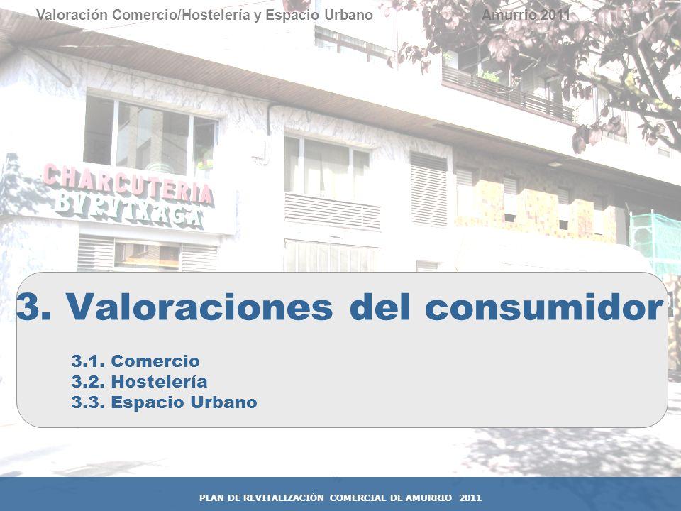 27 Valoración Comercio/Hostelería y Espacio Urbano 3. Valoraciones del consumidor Amurrio 2011 3.1. Comercio 3.2. Hostelería 3.3. Espacio Urbano PLAN