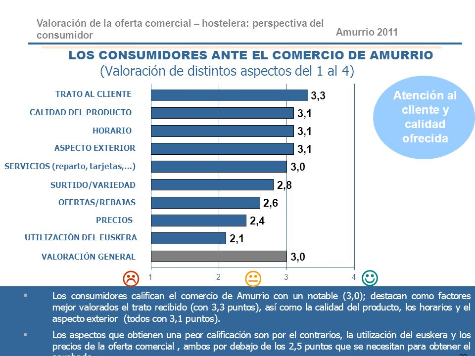 29 PLAN DE REVITALIZACIÓN COMERCIAL DE ARRASATE 2010 LOS CONSUMIDORES ANTE EL COMERCIO DE AMURRIO (Valoración de distintos aspectos del 1 al 4) TRATO