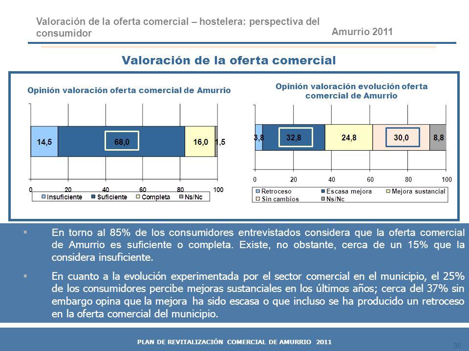 30 Valoración de la oferta comercial Valoración de la oferta comercial – hostelera: perspectiva del consumidor En torno al 85% de los consumidores ent