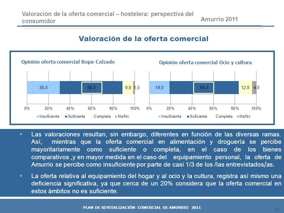 32 Opinión oferta comercial Ocio y cultura Valoración de la oferta comercial Valoración de la oferta comercial – hostelera: perspectiva del consumidor