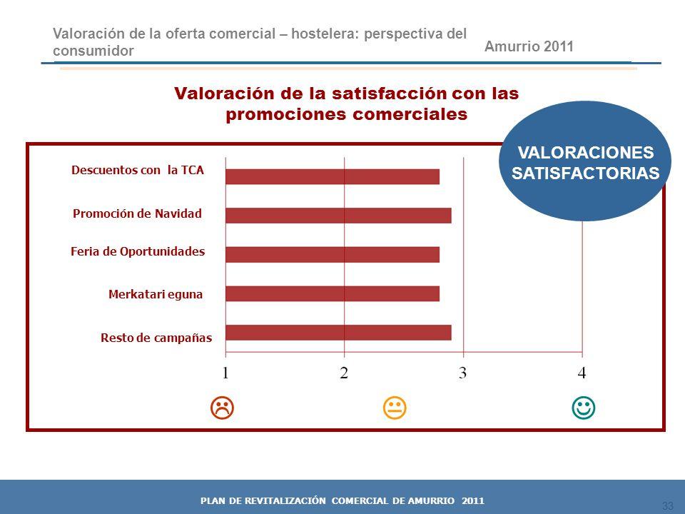 33 Valoración de la satisfacción con las promociones comerciales 33 Amurrio 2011 Descuentos con la TCA Valoración de la oferta comercial – hostelera: