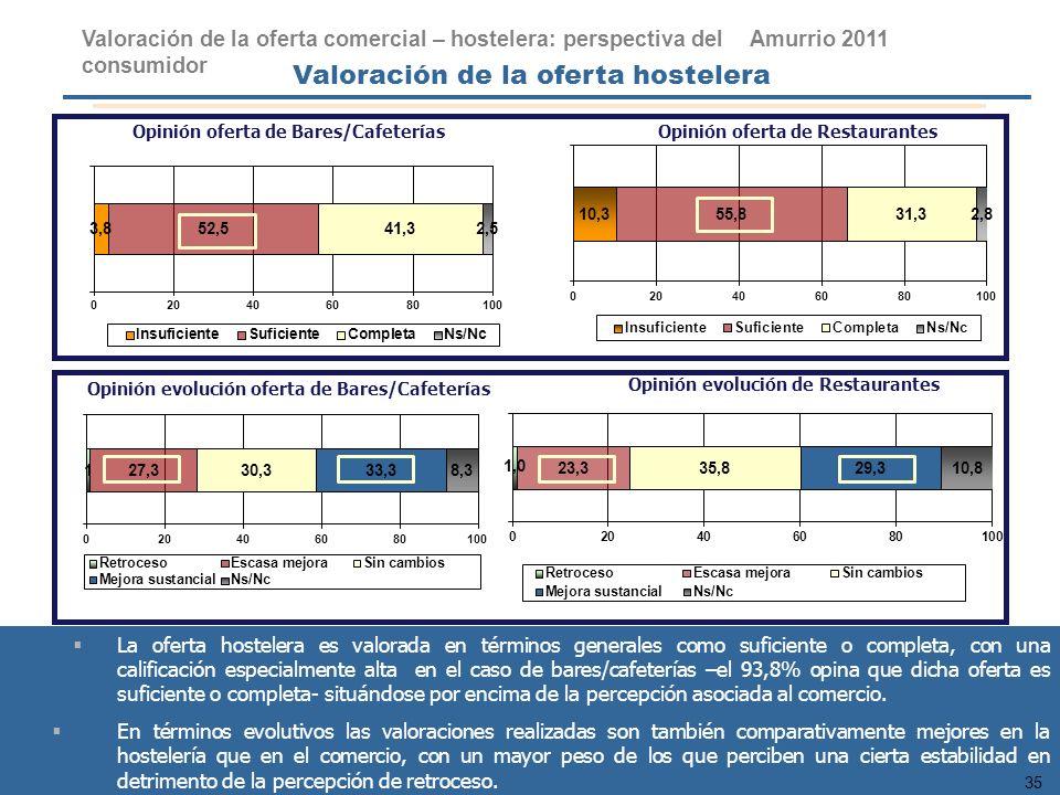 35 PLAN DE REVITALIZACIÓN COMERCIAL DE ARRASATE 2010 Opinión oferta de Bares/CafeteríasOpinión oferta de Restaurantes Opinión evolución oferta de Bare