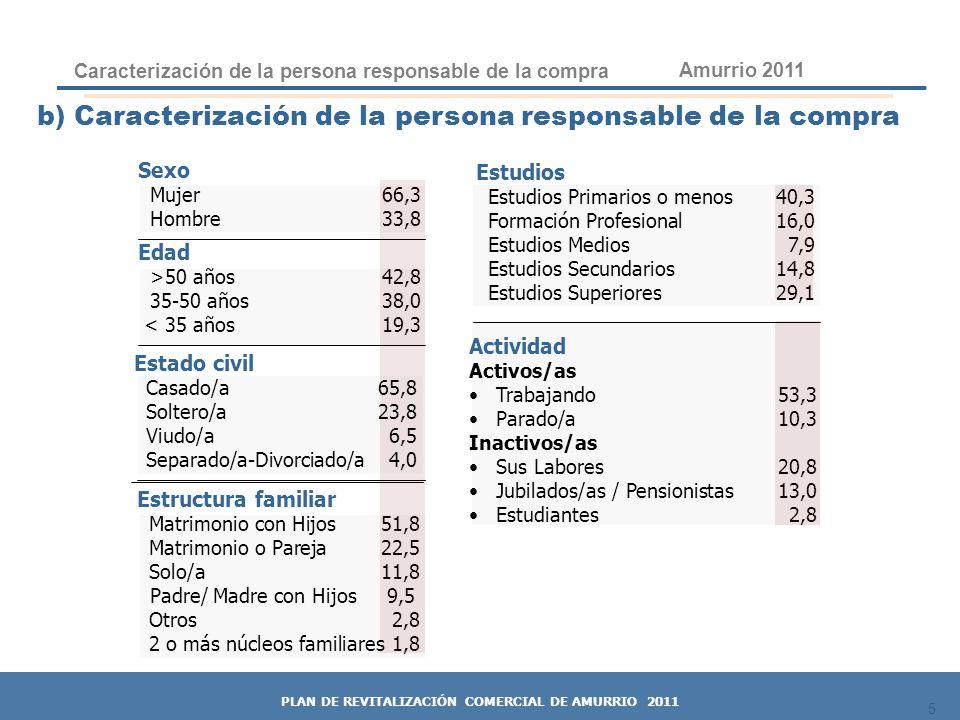 16 41.955,5 100% GASTO POTENCIAL VOLUMEN DE CAPTACIÓN Gasto potencial y volumen de captación 4.950,2 11,8% Gasto Comercial y Captación 16 Amurrio 2011 PLAN DE REVITALIZACIÓN COMERCIAL DE AMURRIO 2011 CUÁNTO GASTO ATRAE AMURRIO