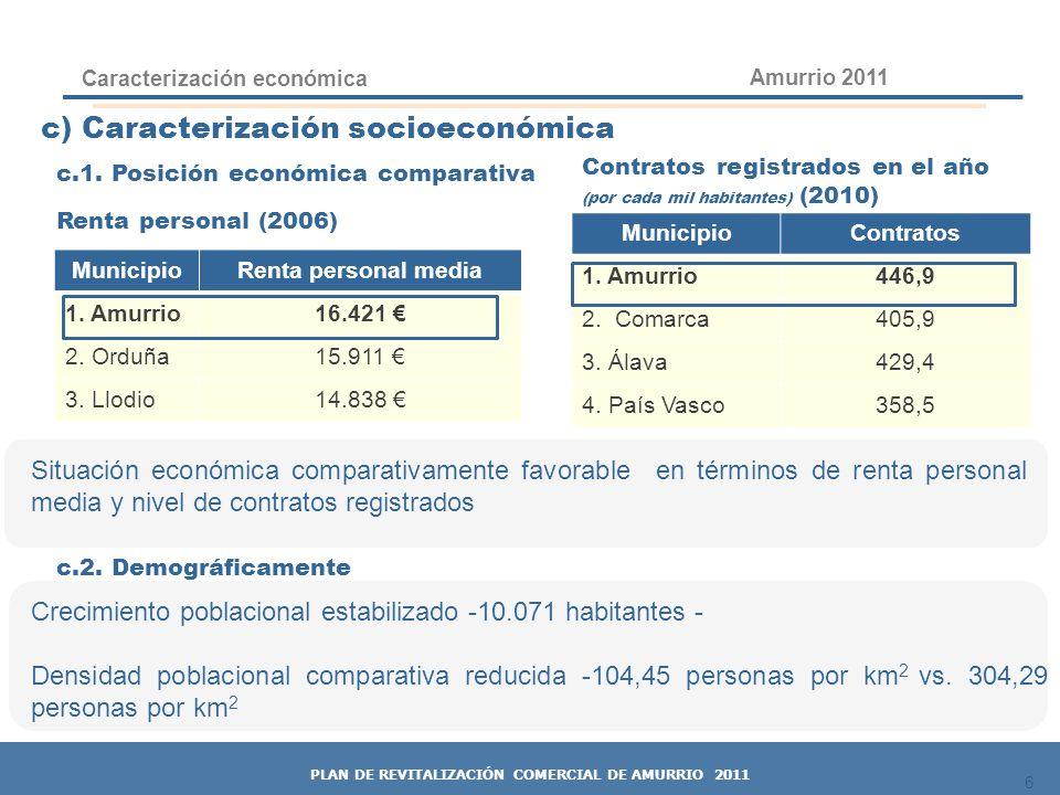 6 c.1. Posición económica comparativa Renta personal (2006) Caracterización económica 6 Amurrio 2011 PLAN DE REVITALIZACIÓN COMERCIAL DE AMURRIO 2011