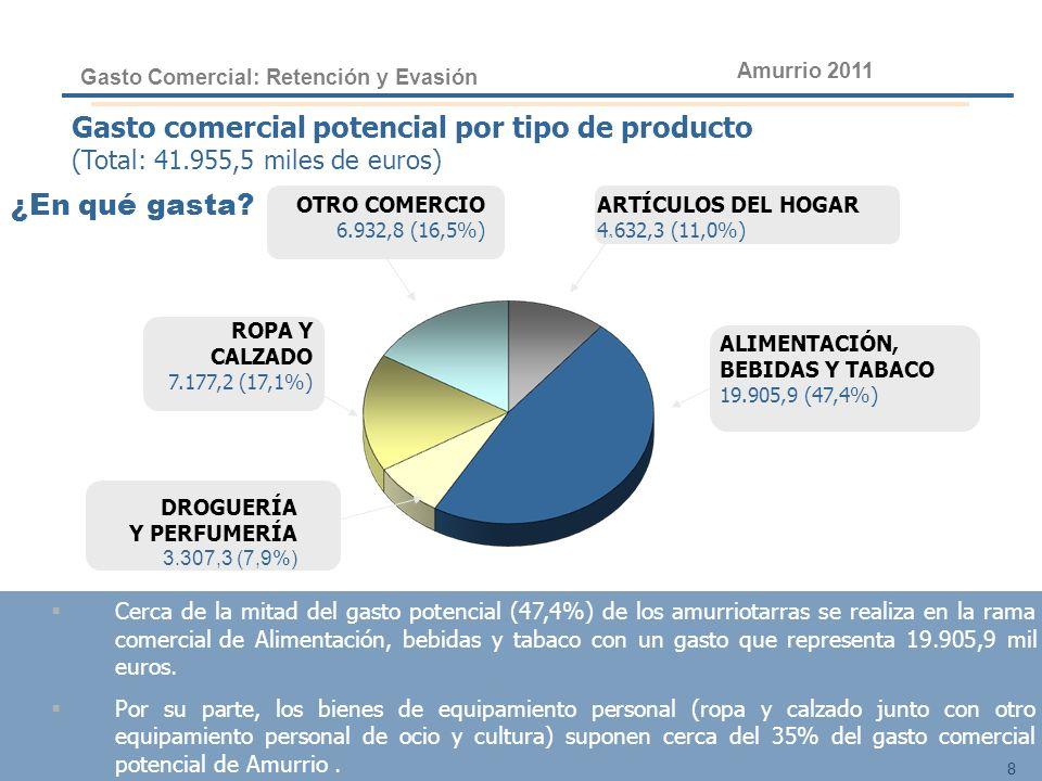 8 ROPA Y CALZADO 7.177,2 (17,1%) OTRO COMERCIO 6.932,8 (16,5%) DROGUERÍA Y PERFUMERÍA 3.307,3 (7,9%) ARTÍCULOS DEL HOGAR 4.632,3 (11,0%) ALIMENTACIÓN,