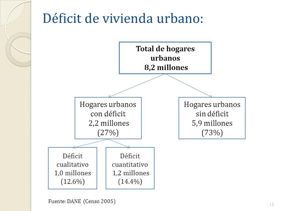 Total de hogares urbanos 8,2 millones Hogares urbanos con déficit 2,2 millones (27%) Hogares urbanos sin déficit 5,9 millones (73%) Déficit cualitativ