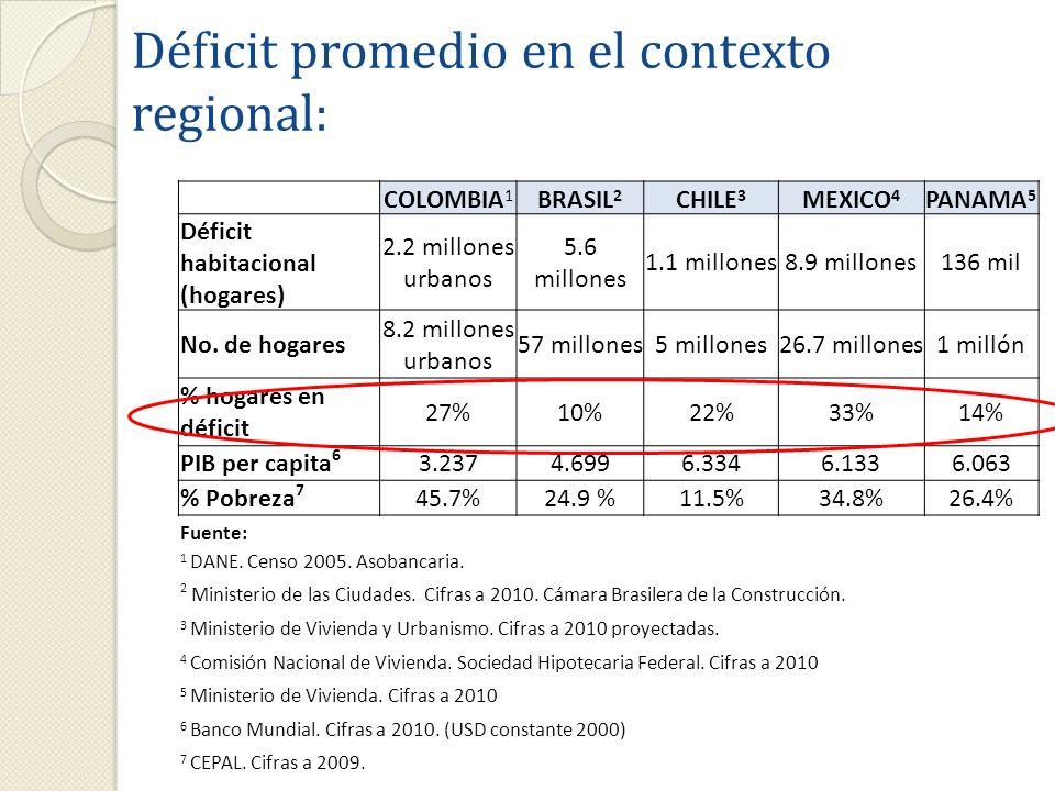 16 Déficit promedio en el contexto regional: COLOMBIA 1 BRASIL 2 CHILE 3 MEXICO 4 PANAMA 5 Déficit habitacional (hogares) 2.2 millones urbanos 5.6 mil