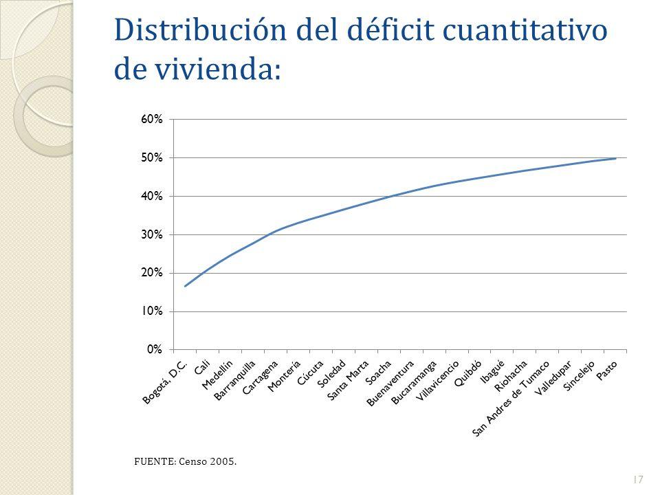 17 FUENTE: Censo 2005. Distribución del déficit cuantitativo de vivienda: