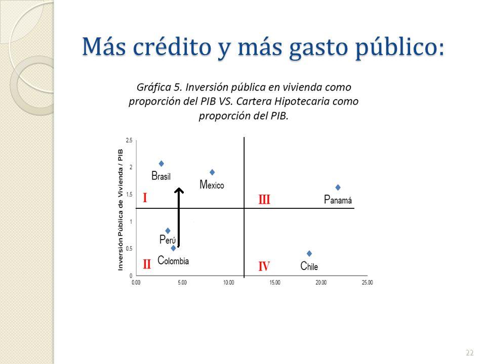 Más crédito y más gasto público: 22