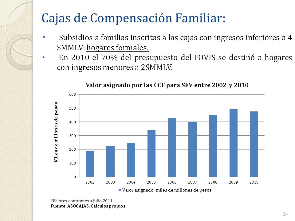 Cajas de Compensación Familiar: Subsidios a familias inscritas a las cajas con ingresos inferiores a 4 SMMLV: hogares formales. En 2010 el 70% del pre