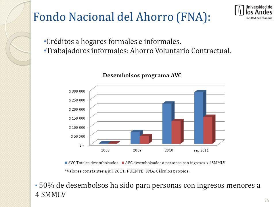 Fondo Nacional del Ahorro (FNA): Créditos a hogares formales e informales. Trabajadores informales: Ahorro Voluntario Contractual. 50% de desembolsos