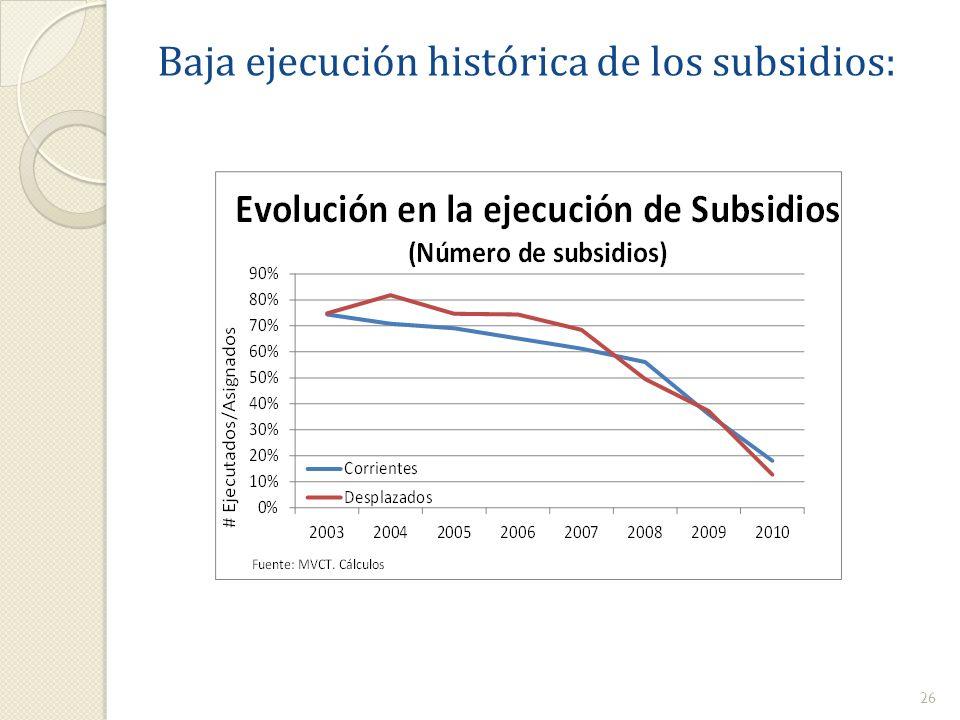 Baja ejecución histórica de los subsidios: 26