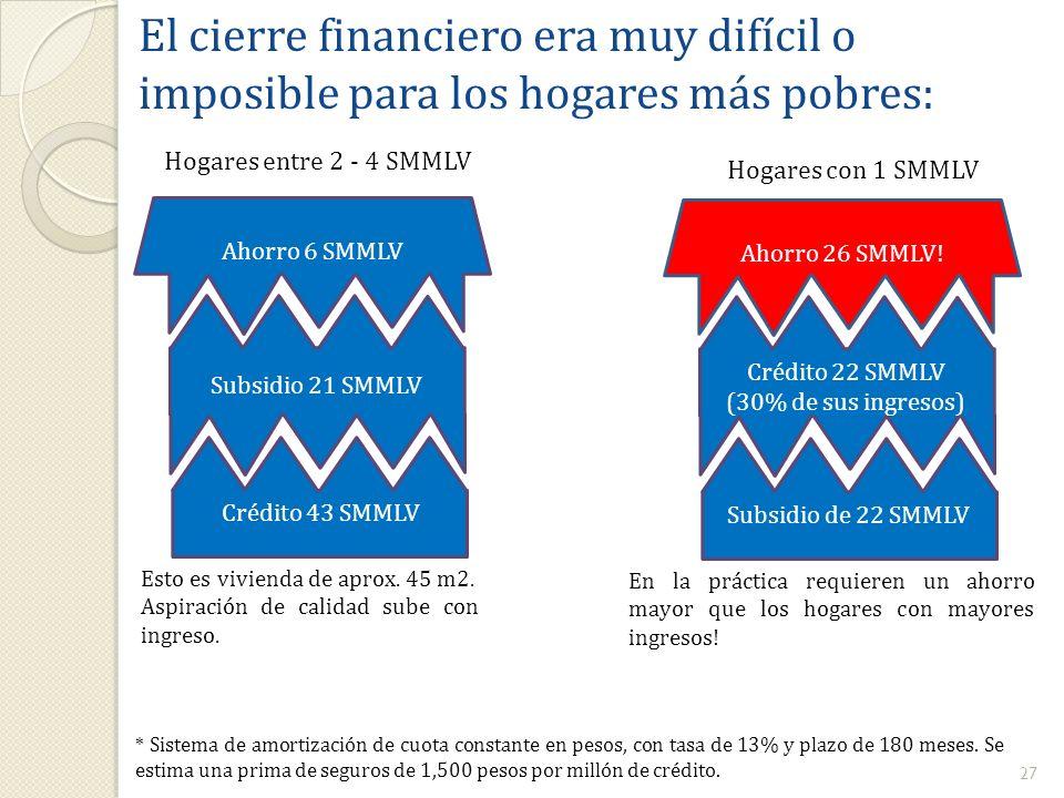 27 * Sistema de amortización de cuota constante en pesos, con tasa de 13% y plazo de 180 meses. Se estima una prima de seguros de 1,500 pesos por mill