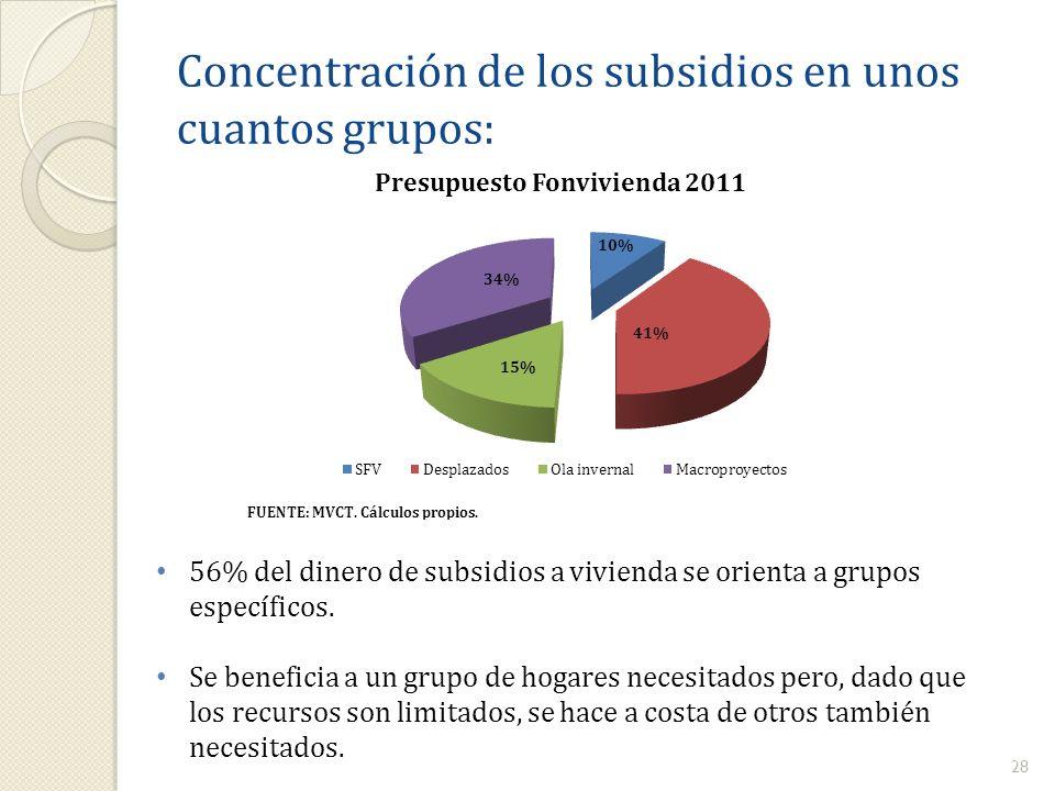 Concentración de los subsidios en unos cuantos grupos: 28 56% del dinero de subsidios a vivienda se orienta a grupos específicos. Se beneficia a un gr
