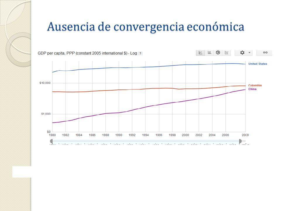 Ausencia de convergencia económica