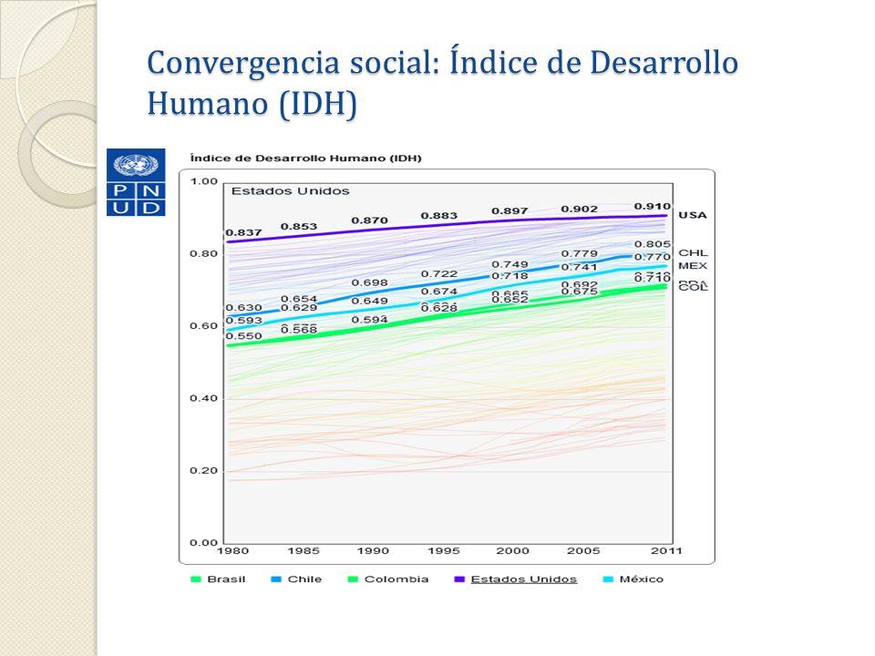 Progreso social, pobreza por NBI: