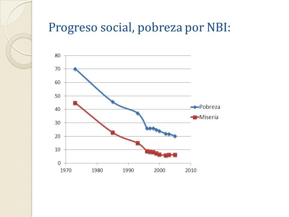 6 Tasas de pobreza en América Latina: FUENTE: Banco Mundial y CEPAL.