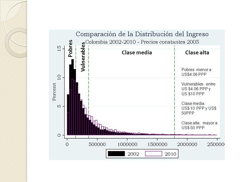 Fuente: cálculos de los autores con base en las Encuestas Continuas de Hogares (ECH) 2002-2005 y Gran Encuesta Integrada de Hogares 2008-2010 del DANE Clases sociales en Colombia: